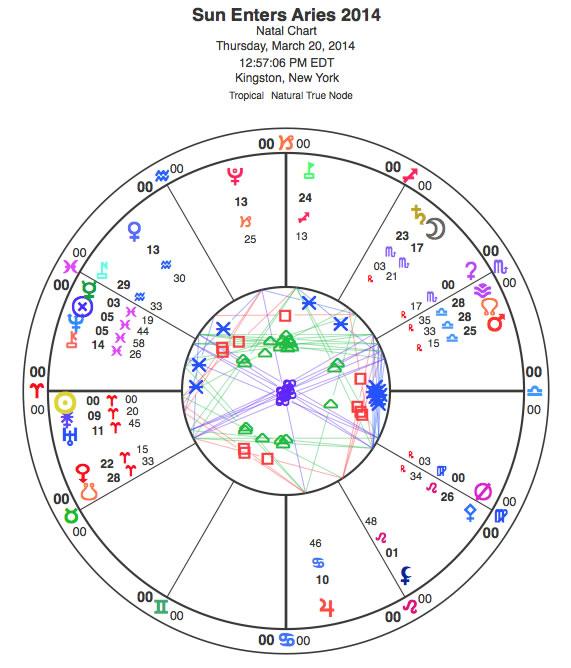 Aries chart.