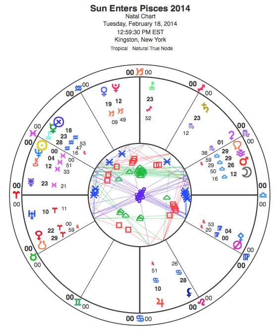 Pisces chart.