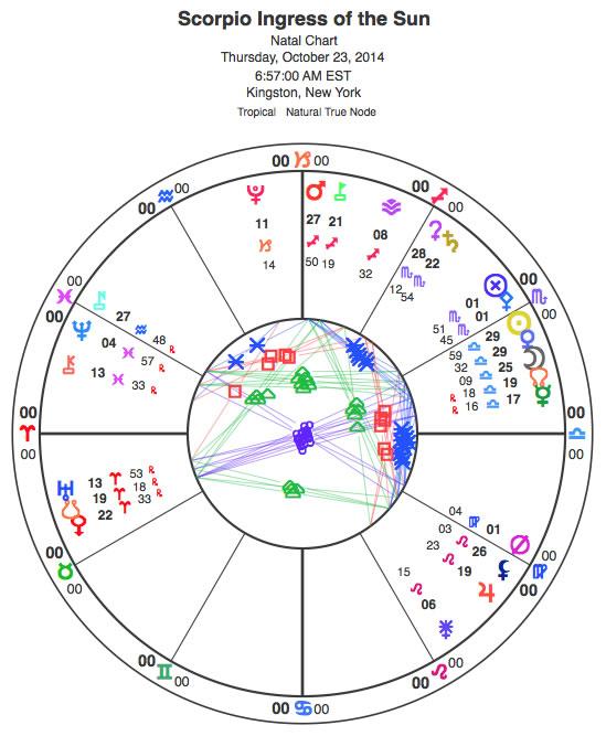 Scorpio chart.