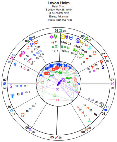 Noon chart for Levon Helm has Virgo rising with Ceres, a goddess of agriculture, in the ascendant. This describes Helm's passion for farmers and his love of the Earth.