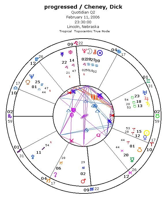 progressed charts astrology