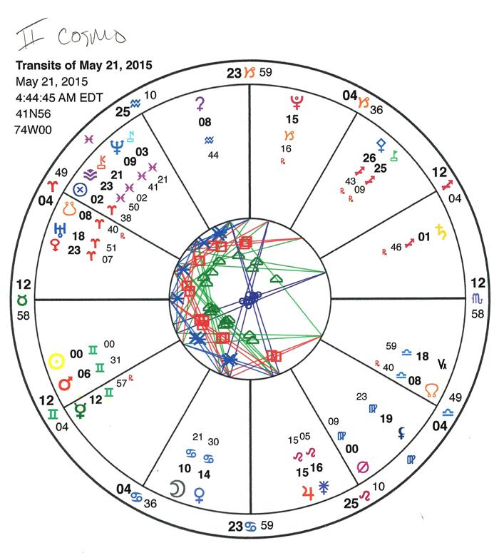 Gemini chart.