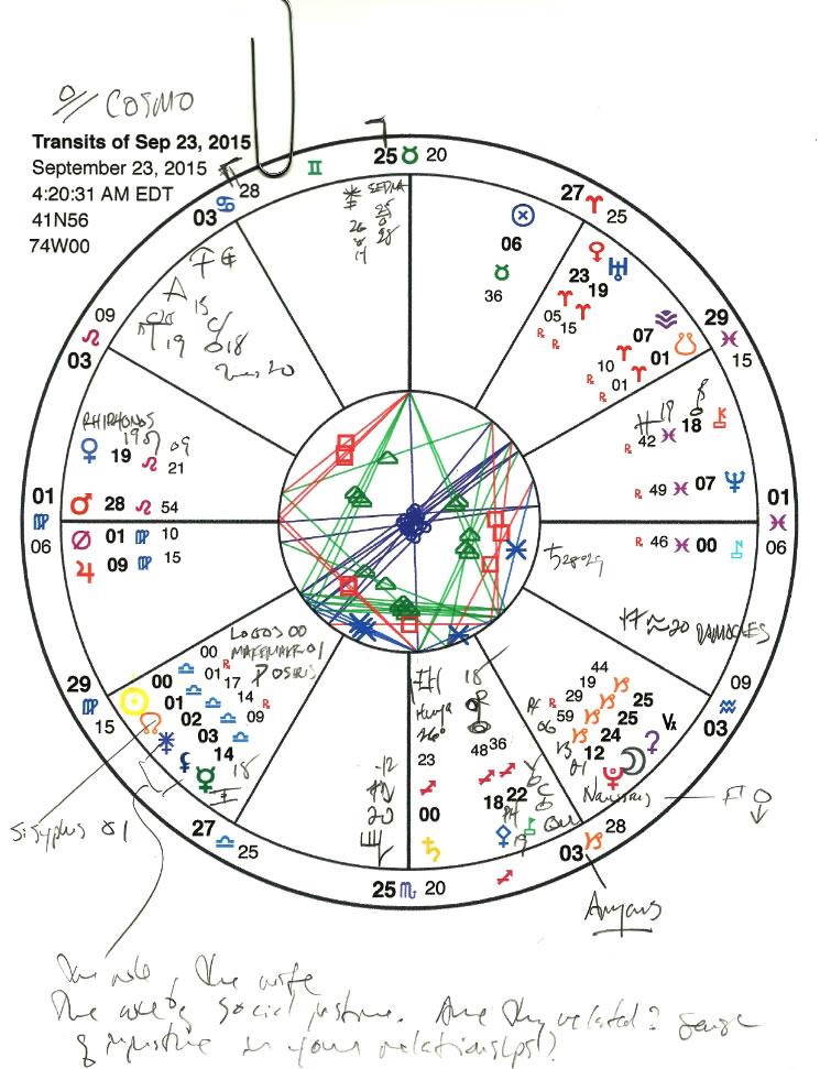 Libra chart.