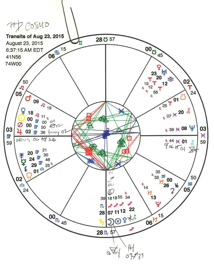 Virgo chart.