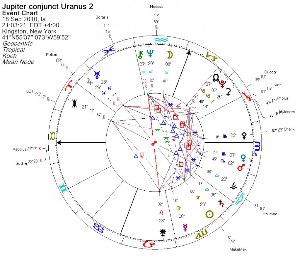 Jupiter conjunct Uranus - Event Charts - 2
