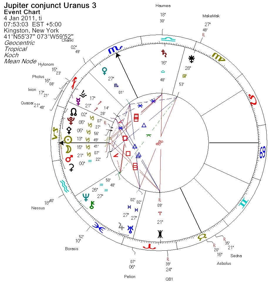 Jupiter conjunct Uranus - Event Charts - 3