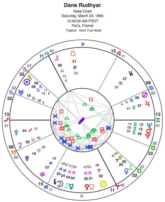 Dane Rudhyar Natal Chart – Centaurs & Dwarf Planets ...