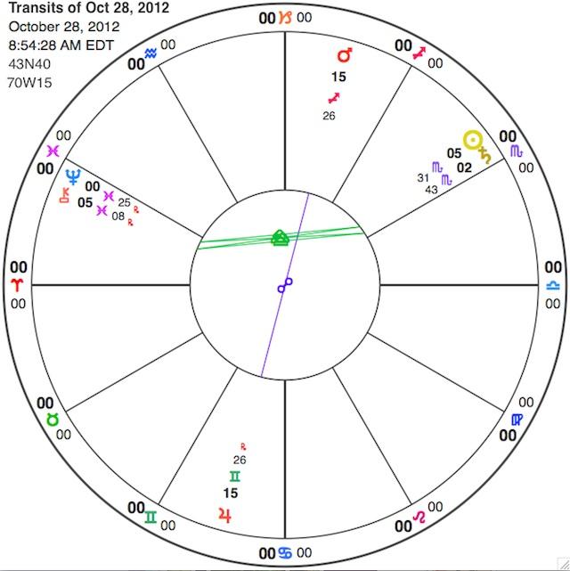 Sun Saturn Sun Chiron And Mars Jupiter Astrology And