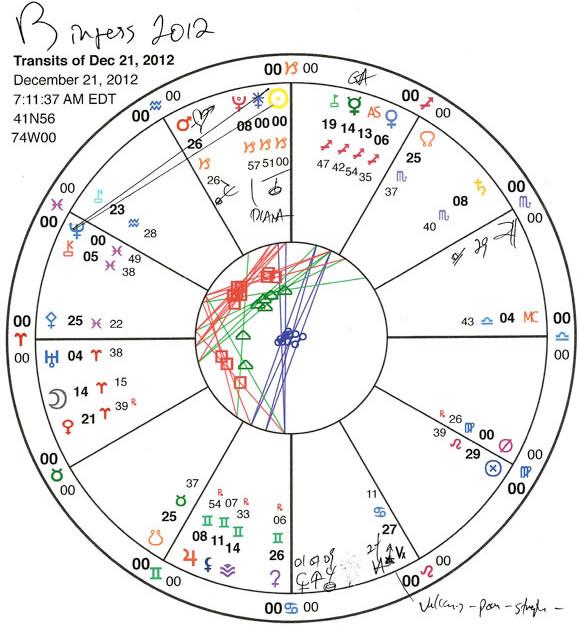 Chart #2