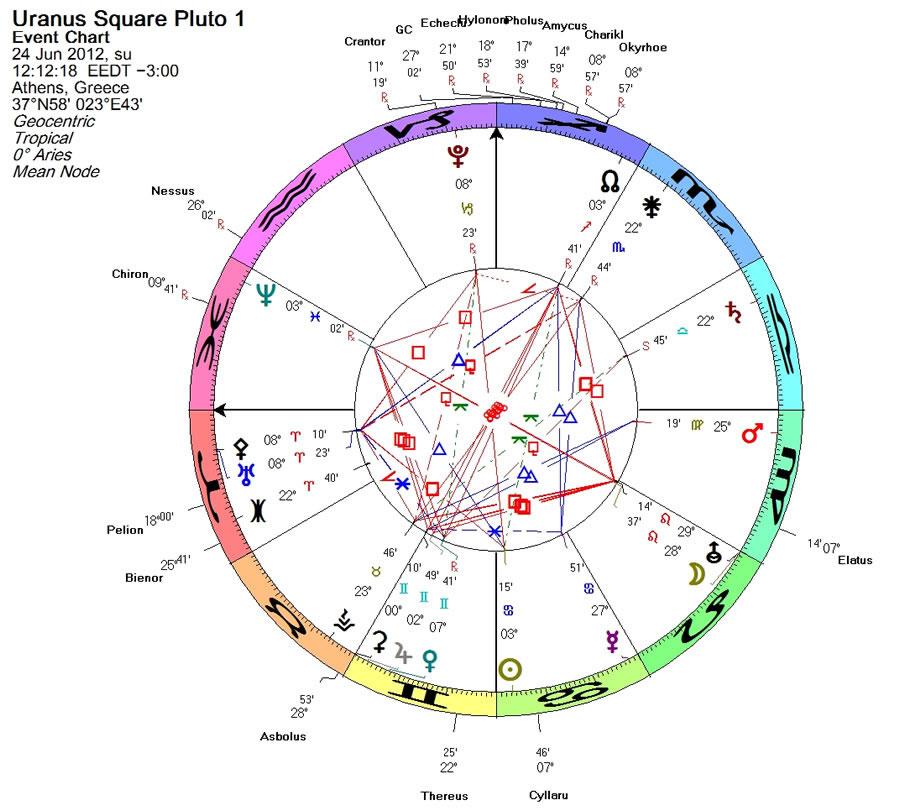 Uranus square Pluto 1