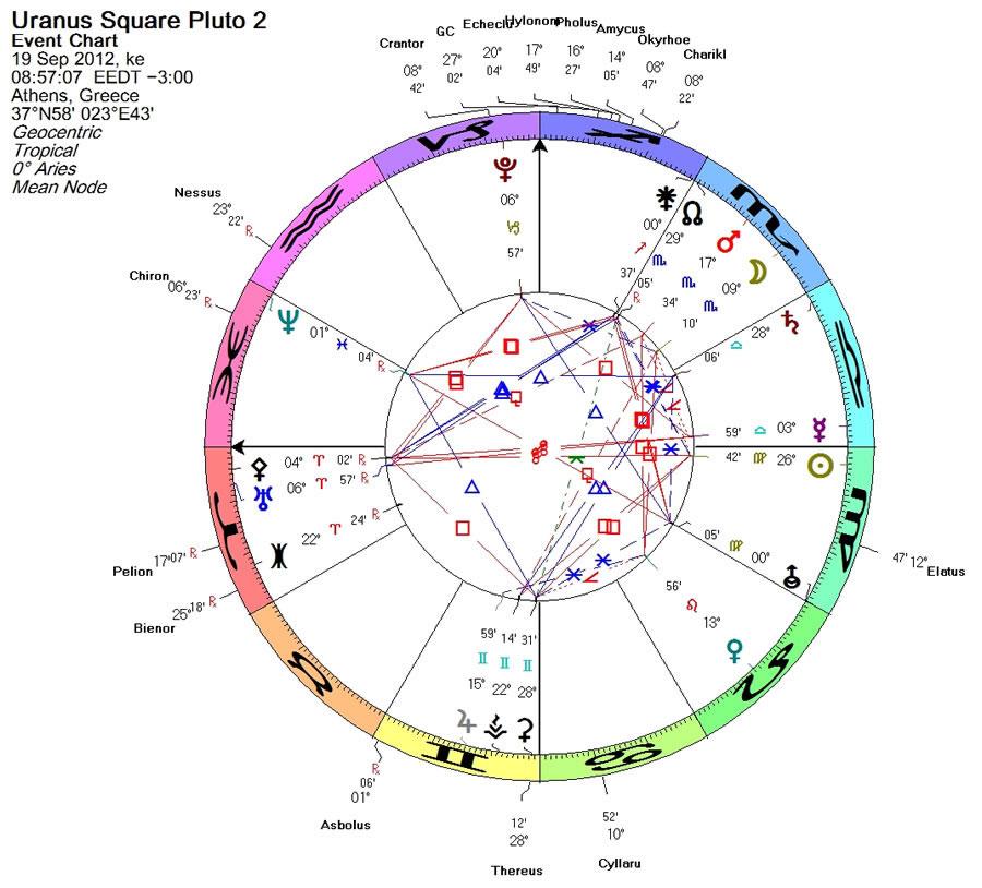 Uranus square Pluto 2