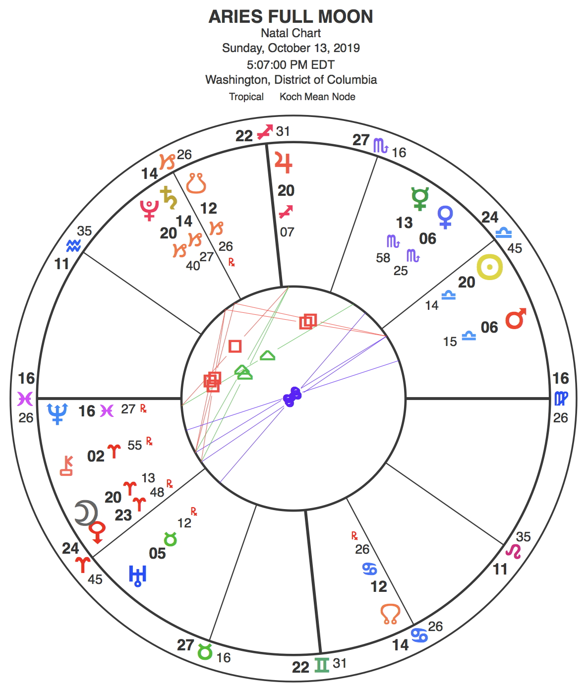 Chart of the Full Moon, set for Washington, DC. Note all the planets aligned at 20+ degrees of their signs: the Moon, the Sun, Jupiter and Pluto, all aligned to the degree. Behind many of these are other planets, in the USA chart, Trump's chart, and future events. Taken together, this is a Full Moon of unusual potency — as we are witnessing through world events.