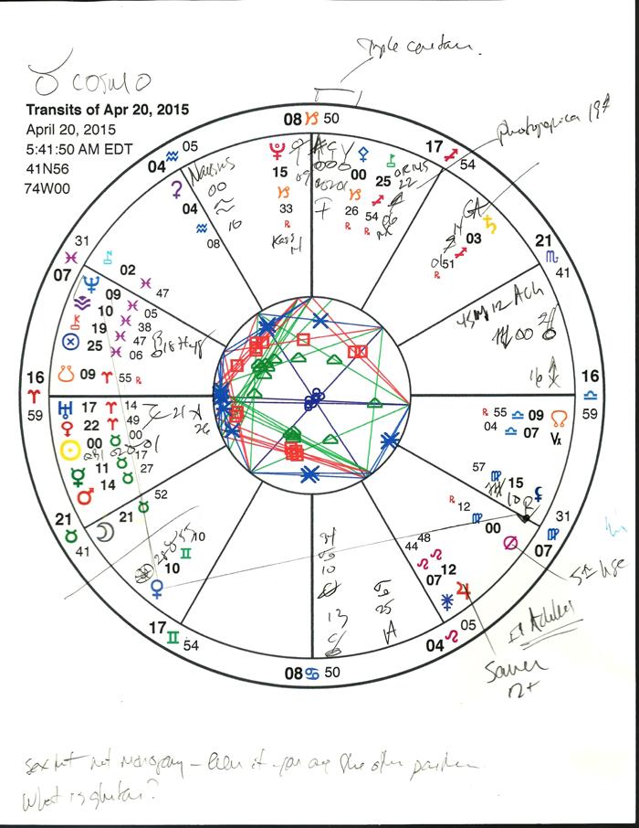 Taurus chart.
