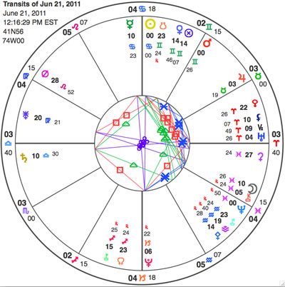 This is a chart for the entry of the Sun into Cancer. The chart displays all the major planets and a diversity of minor planets. Check the member's contents page for a glyph key.