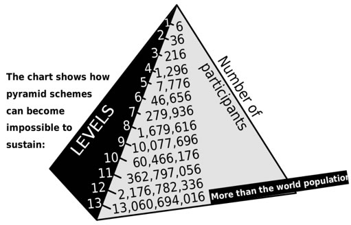 Graphic courtesy of Wikipedia- Pyramid Shceme.