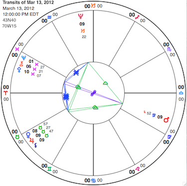 You can't see Eros and Psyche on this chart, but they are flanking Mars, all at 9 degrees of Virgo. What you can see, is that the planets in early Pisces make a kite pattern with the grand earth trine. Click on image for larger version.