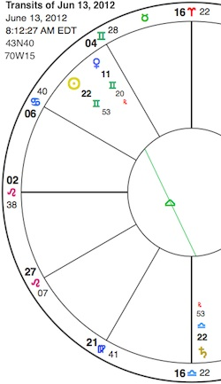 Sun trine Saturn: working the laws of (meta)physics – Astrology and
