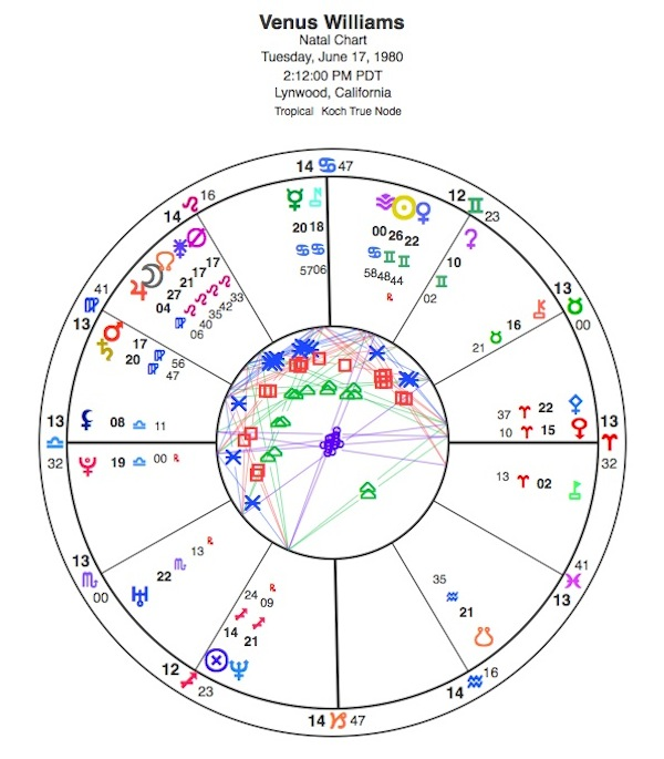 Venus Williams Natal Chart Astrology And Horoscopes By Eric Francis