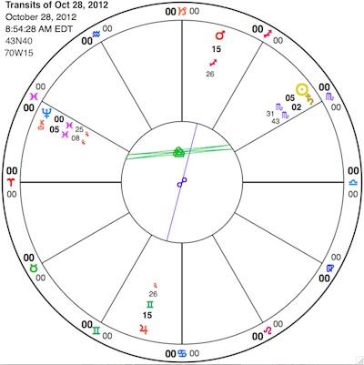 Sun-Saturn, Sun-Chiron and Mars-Jupiter through the weekend
