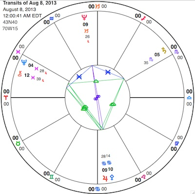 Simplified chart showing Jupiter in Cancer opposite Pluto in Capricorn. Also shown are Neptune and Chiron both retrograde in Pisces, and Saturn in Scorpio, completing a kite pattern. See glyph key here.