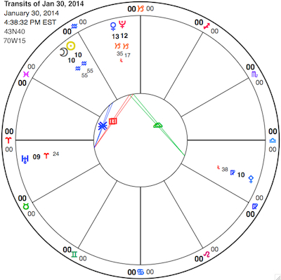 Simplified chart for the New Moon. Shown (clockwise from upper left) are: Sun and Moon in Aquarius, Venus and Pluto in Capricorn, Pallas in Virgo, and Uranus in Aries. View glyph key here.