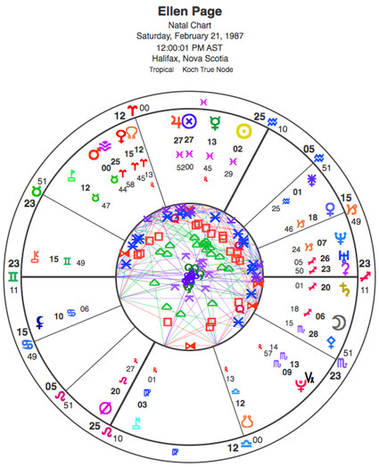 Noon chart for Ellen Page, showing her Sun in Pisces and her Moon in Sagittarius.