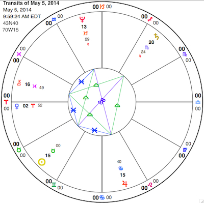 Planets aspecting the Sun (plus Venus in Aries) at Beltane. Clockwise, from top: Pluto in Capricorn, Saturn in Scorpio, Jupiter in Cancer, Sun in Taurus, Venus, and Chiron in Pisces.
