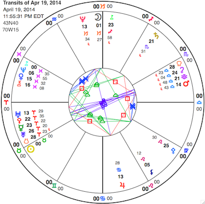 Full chart for the Sun's ingress into Taurus Saturday (the yellow circle with a dot in it), with the cardinal grand cross nearly exactly in place. View larger chart here; view glyph key here.