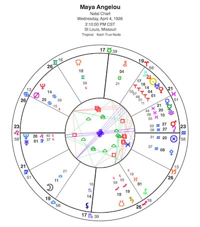 Natal chart for Maya Angleou; note the Sun and Moon within a few degrees of opposition: she was born just a couple hours before a Full Moon. View a larger-sized chart here; glyph key available here.