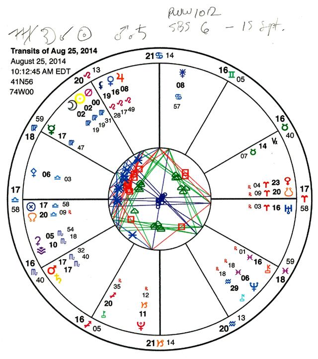 Chart.