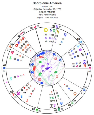 Scorpionic America, with its time zone corrected. The chart now has Aquarius rising. The Capricorn alignment shifts to the 11th house, where the United States fits into the community of nations -- as a force obsessed with dominance. This also describes the population (of corporations that profit from war, and the wealthy who resist paying taxes). And it describes our supposedly puritanical culture that revolts by constant indulgence in excess.